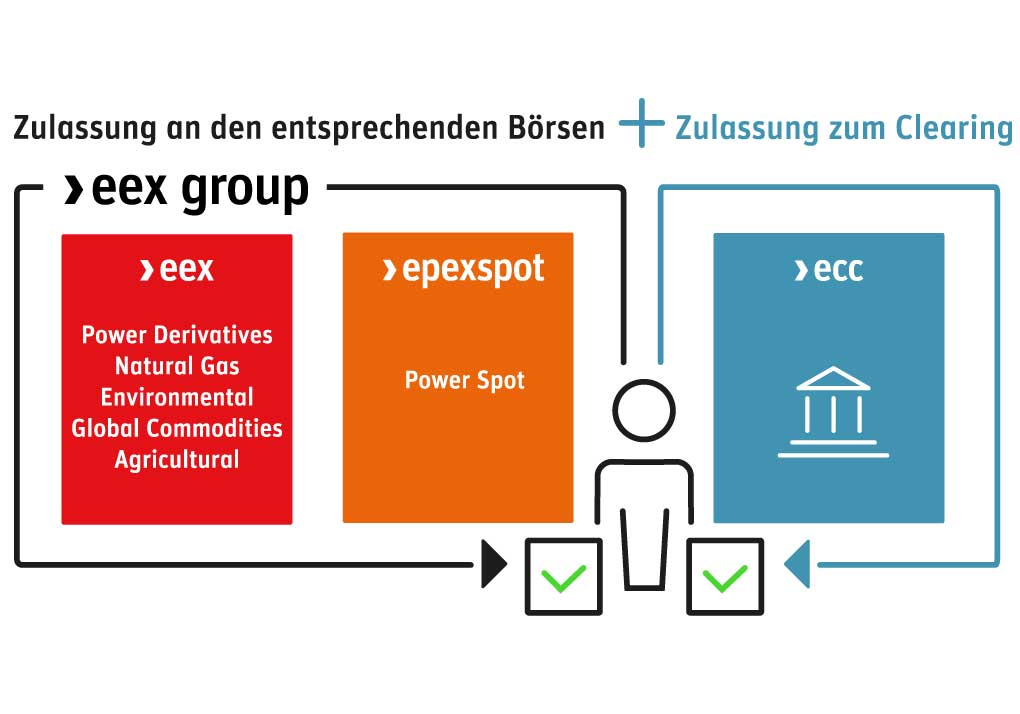 Visualisation of Admission at EEX Group